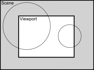 Viewport / Scene relationship