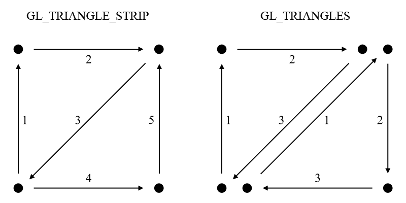 GL_TRIANGLES vs GL_TRIANGLE_STRIP